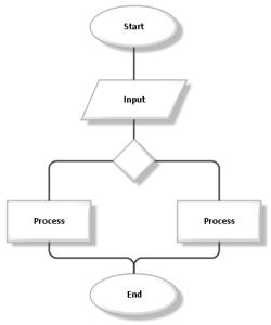 Process-Flow-2
