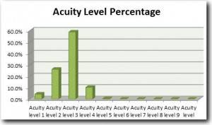 Acuity level assignment from historical data.