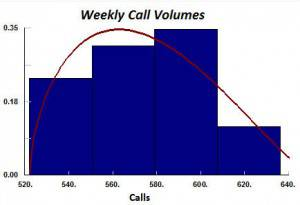 Typical weekly call volume variation.