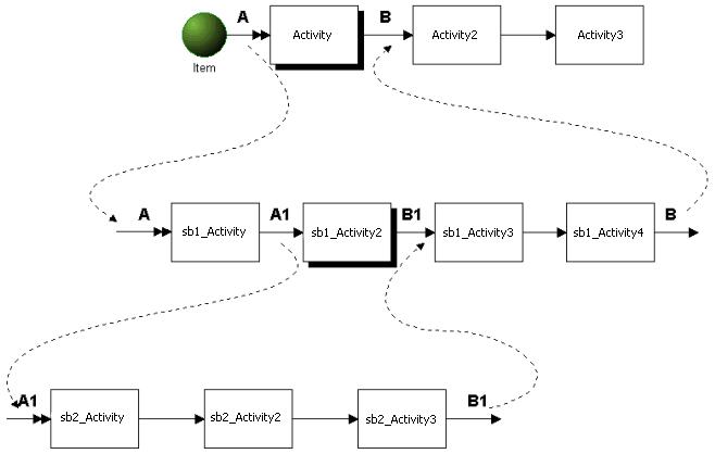 Multi level submodel in processmodel