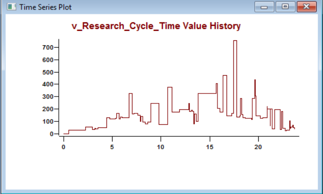 Output detail report of ProcessModel - Time Series Graph