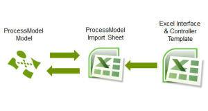 Process simulation interface overview.