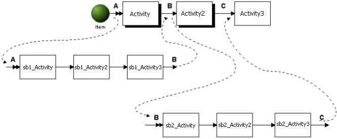 Sequential activities with submodels attached