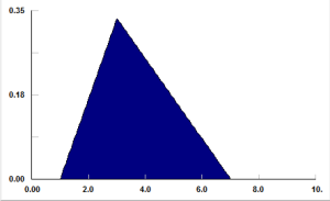 triangular distribution used for process simulation