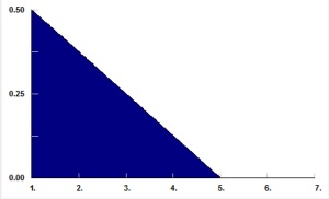 triangular distribution used for business process simulation