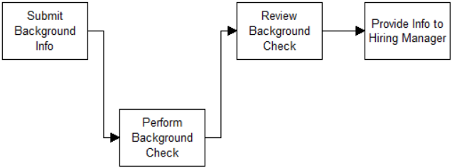What Is A Process Processmodel