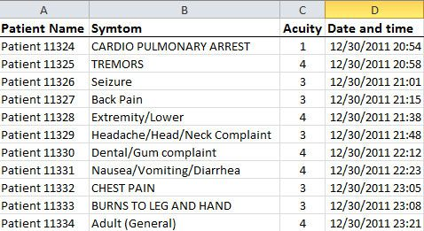Arrival Patterns for an ER