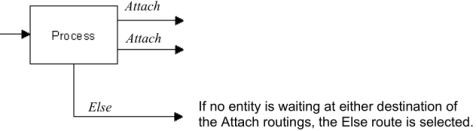 Else Routing with a Group of Attach Routings