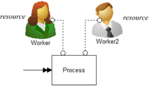 Resource in ProcessModel simulation software