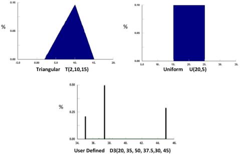 Distributions Image