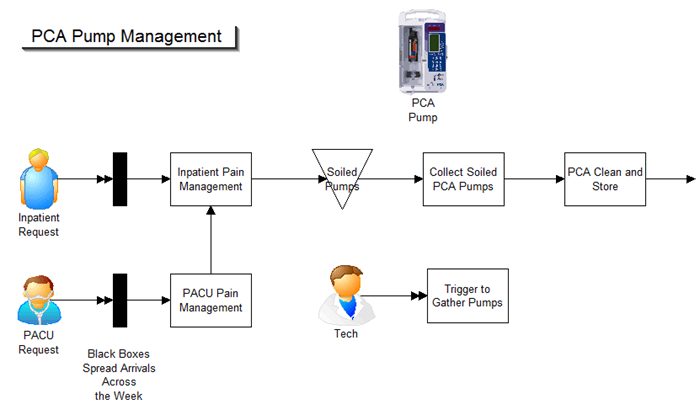 PCA pump management As-Is process. for ProcessModel simulation software project.