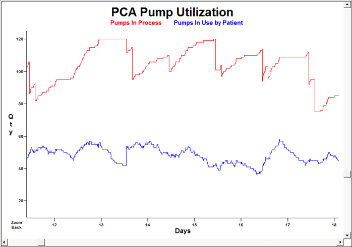 PCA pump management in hospital process improvement project using ProcessModel simulation software.