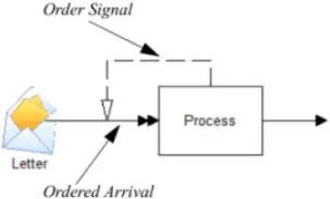 Properties dialog entity arrivals ordered ProcessModel software