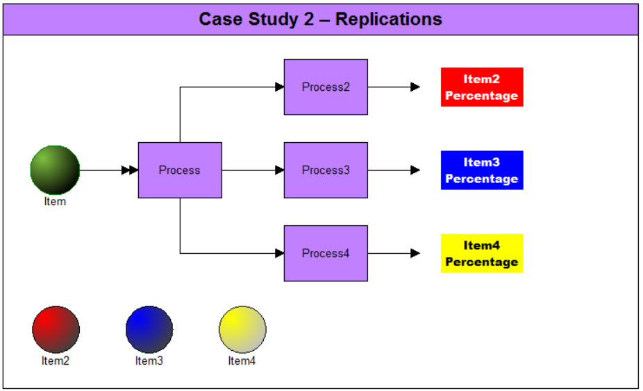 Case Study 2 Replications Model