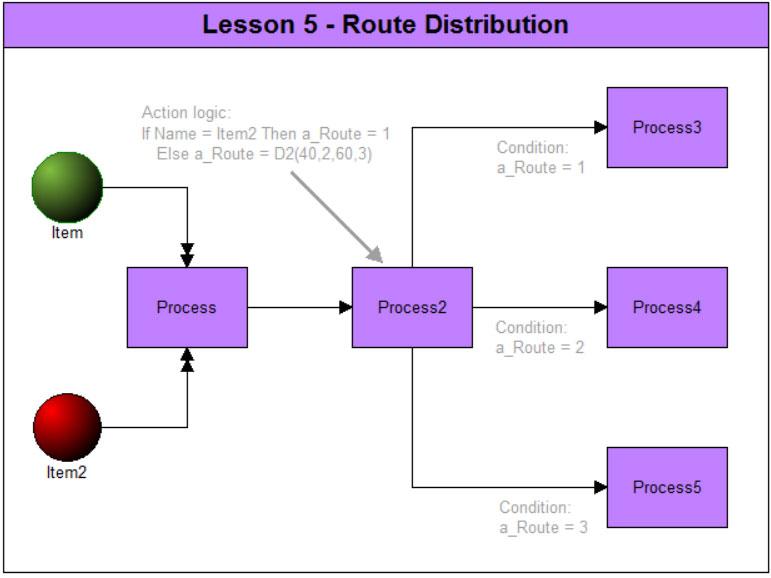 Route Distribution