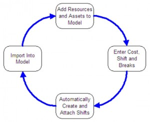The process of setting up shifts