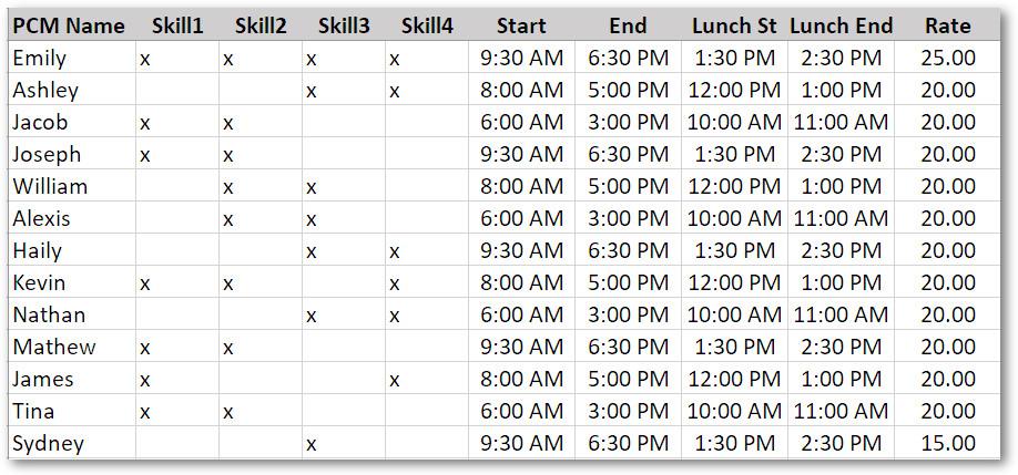 Resource Timings Table