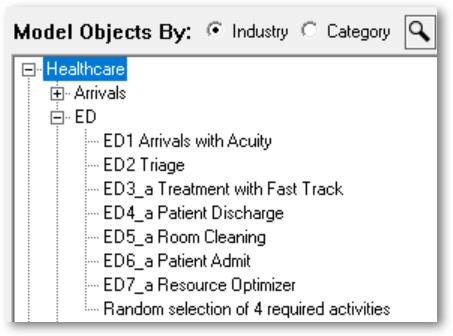 Model Objects by Industry