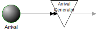 Early, on time, or late arrivals model object