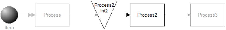 Action Logic in the Input Queue