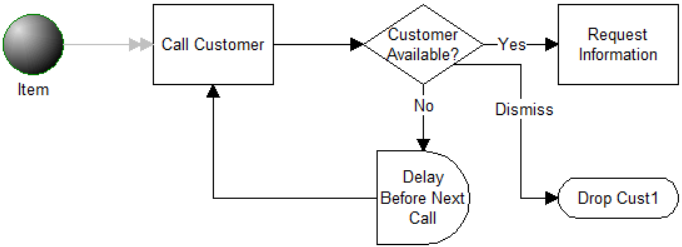 Outbound Calling Loop model image