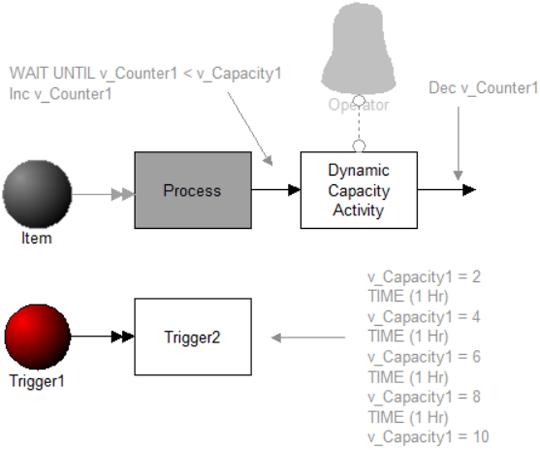 Dynamically Change Activity Capacity model image