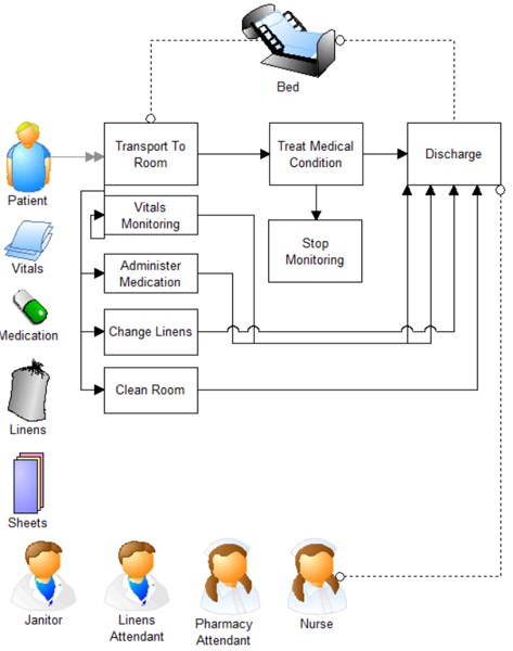 In Patient Multiple Monitoring - One Stage model image