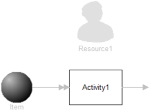 Long Process Time Short Resource Usage model image