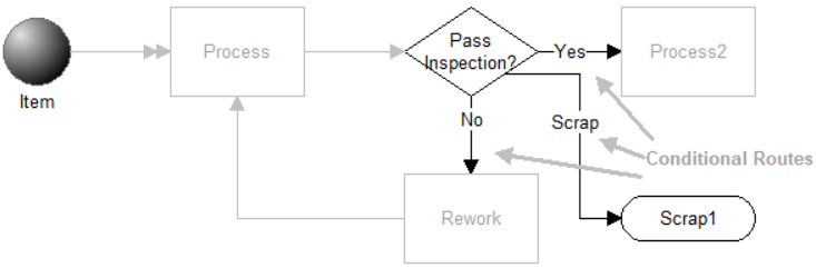 Vary Pass Fail Percentages with Possibility of Scrap model image