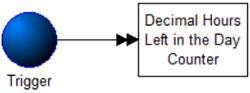 Decimal Hours Left in Day model image