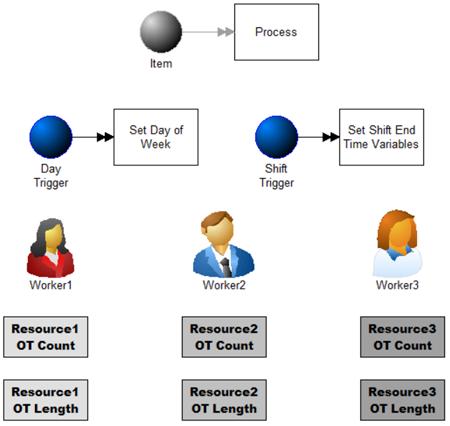 Overtime Tracker, 3 Shifts model image