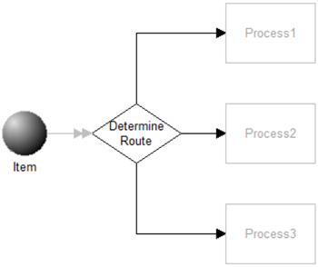 Simple Conditional Routes model image