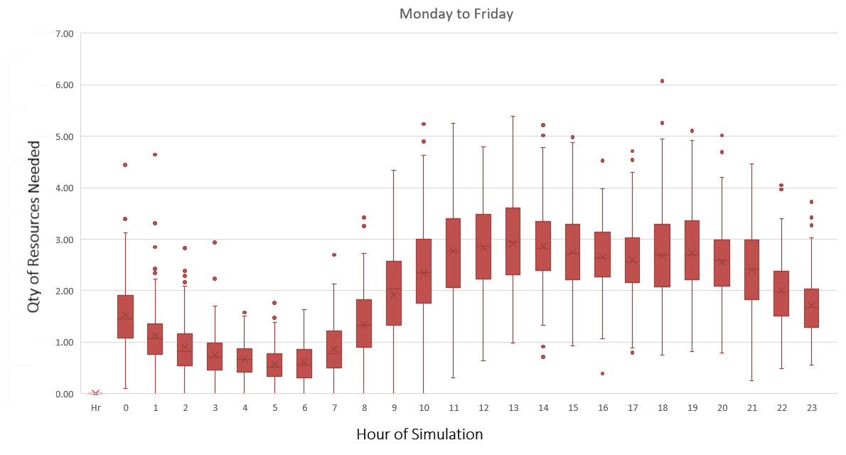VAO Shift Planner graphic