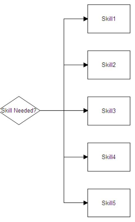 Skills Matrix Optimizer graph 2