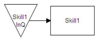 Skills Matrix Optimizer graph 5