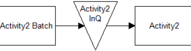 batching in Res Action logic in Input Queue